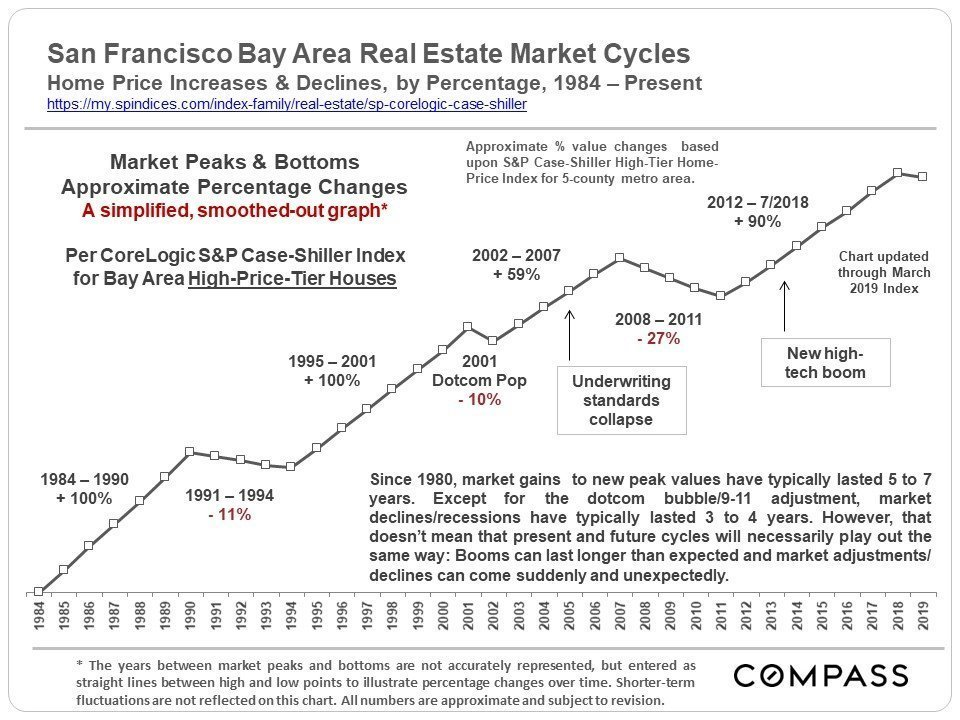 30+ Years of Housing Market Cycles in the San Francisco Bay Area