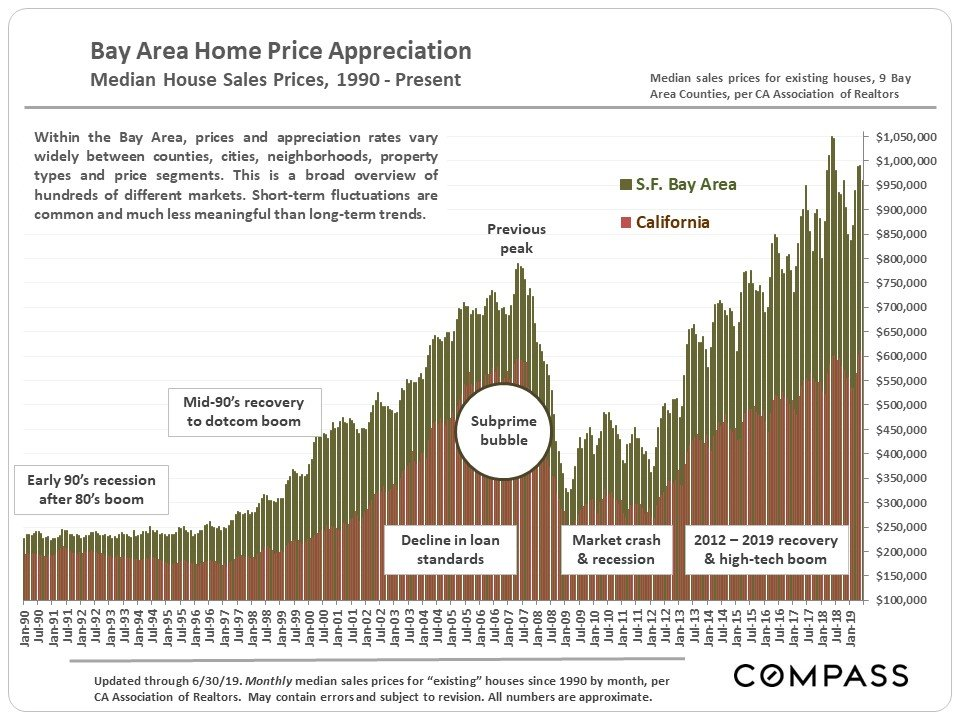 Housing Affordability in the San Francisco Bay Area