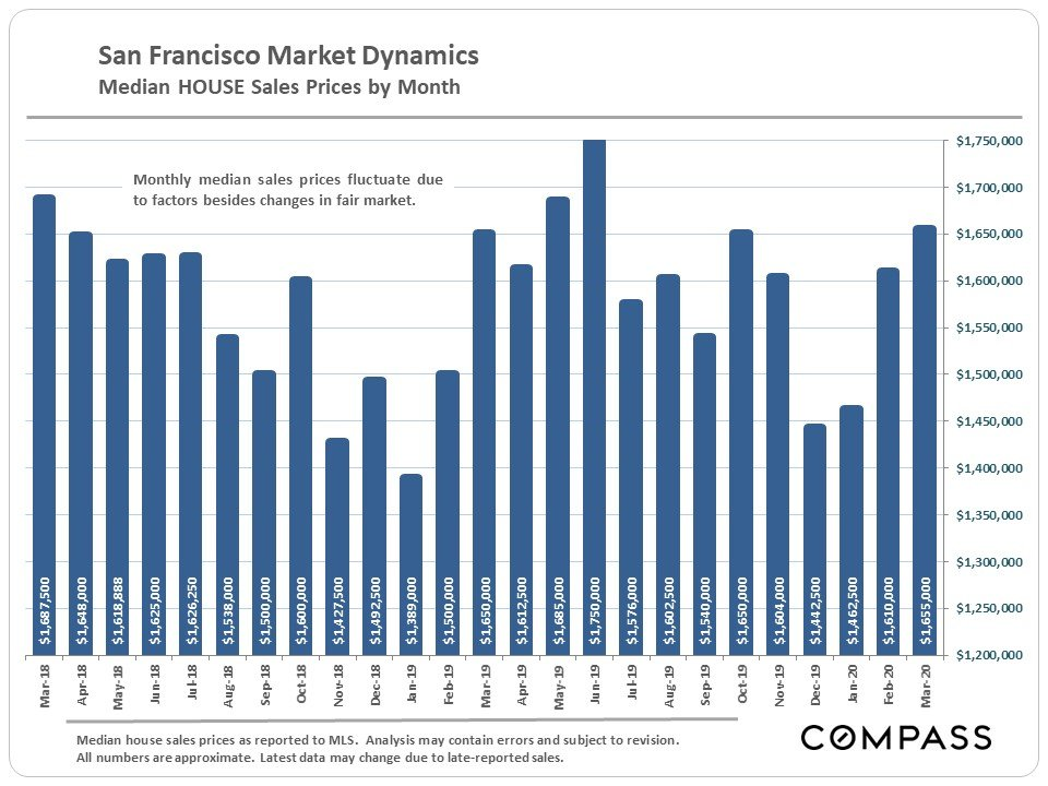 San Francisco Real Estate & the Coronavirus April 2020 Report